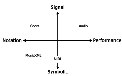 Digital music representations