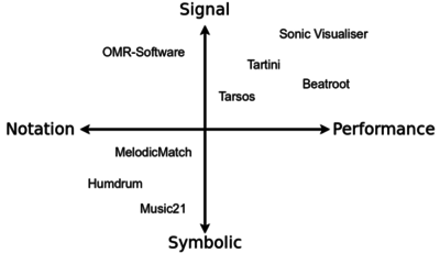 Software for music analysis