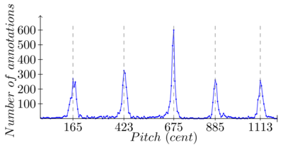 Latex export of a pitch class histo.