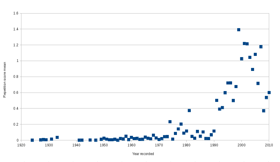 How much identical repetition is used in music, over the years