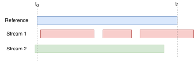 Conceptual drawing used as a basis for the SyncSync application. A reference stream (blue) can be synchronized with streams one and two. It allows a workflow where streams are started and stopped (red) or start before the reference stream (green).