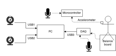Multimodal recording system diagram. Each webcam has a microphone and is connected to the pc via USB. The dashed arrows represent analog signals. The balance board has four analog sensors but these are simplified to one connection in the schematic. The analog output of the microphones is also recorded through the DAQ. An analog accelerometer is connected with a microcontroller which also records audio.